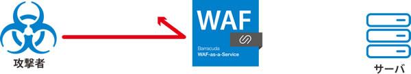 SaaS型WAF のページ写真 4