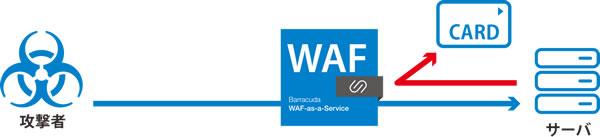 SaaS型WAF のページ写真 7