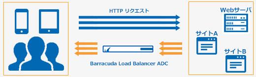 Load Balancer ADC のページ写真 7