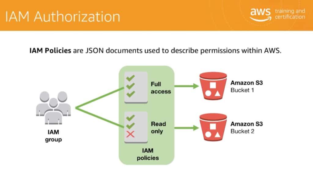 AWS Well-Architectedフレームワークの最初の柱: IAM(アイデンティティ管理とアクセス管理) のページ写真 3