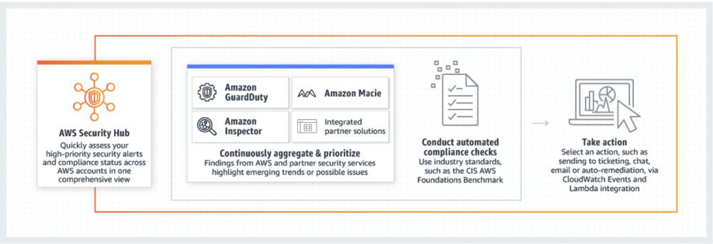 AWS Well-Architectedフレームワークの管理 のページ写真 2