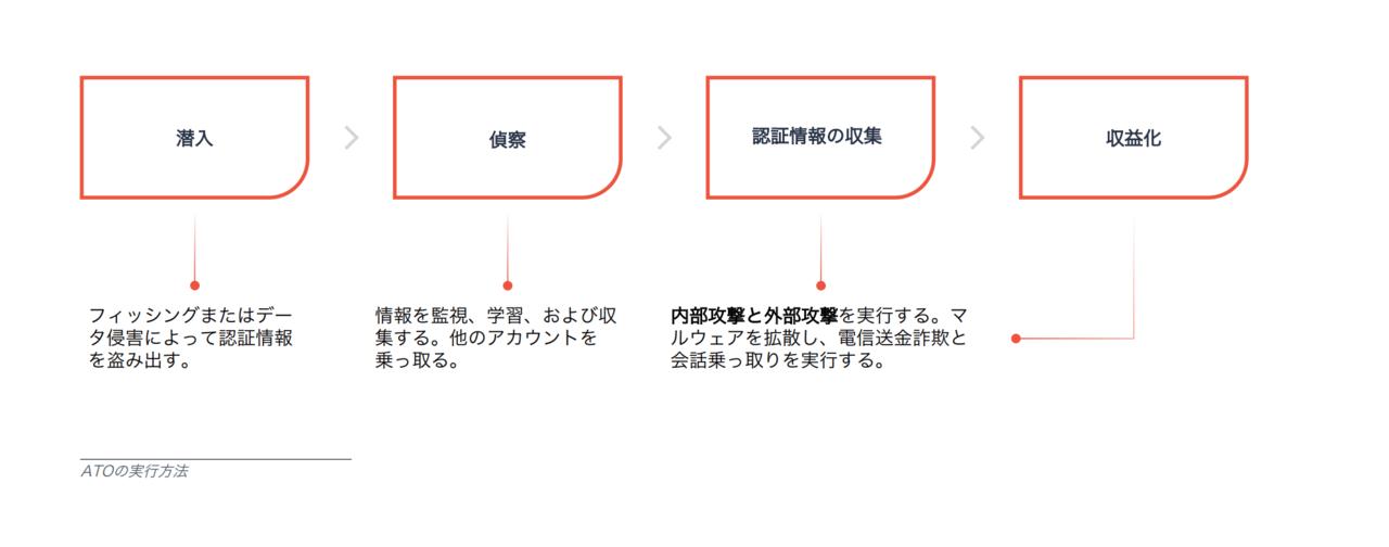 メールセキュリティ:2020年版メールの脅威と対策ガイダンス〜ATO (アカウント乗っ取り) の例